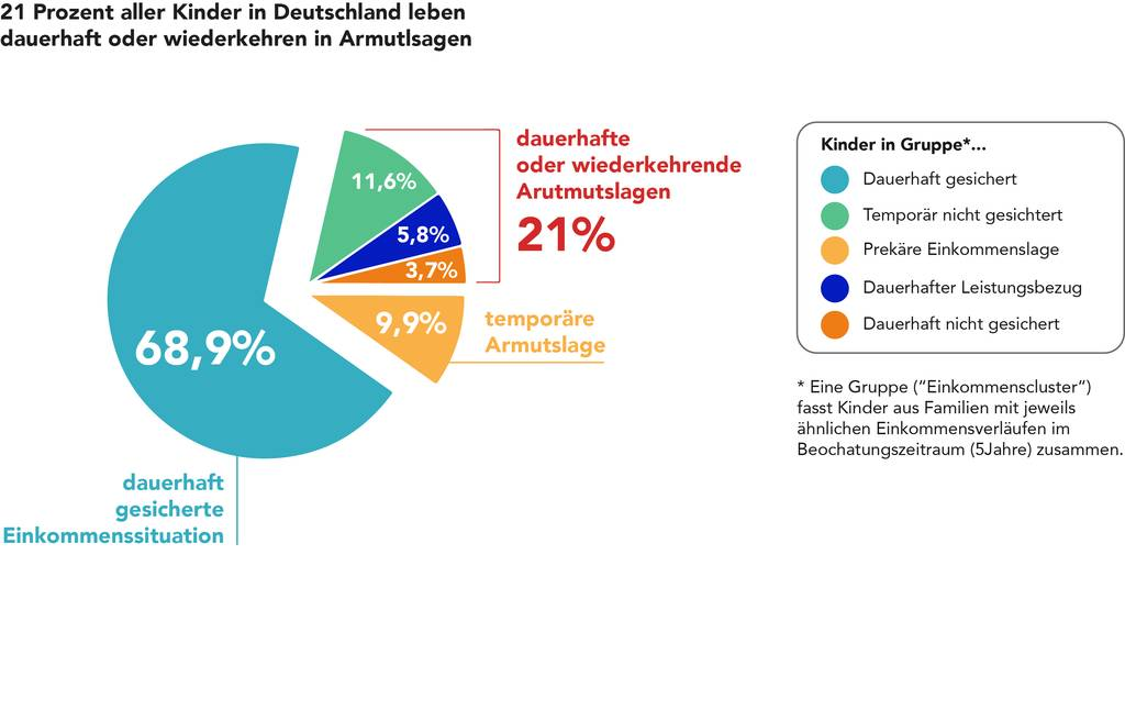 Grafik: https://www.bertelsmann-stiftung.de/fileadmin/files/Projekte/Familie_und_Bildung/Grafik_Kinderarmut_in_Deutschland_20171023.jpg