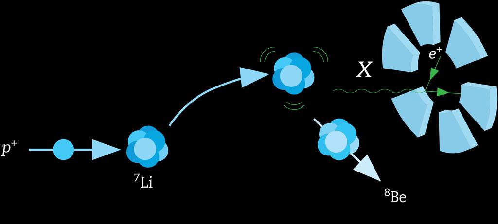 Das Messprinzip der X17-Suche: Beschleunigte Protonen regen Atomkerne an, die kurz darauf das neue X-Boson abgeben. Es zerfällt nach geringer Flugzeit in ein Elektron und ein Positron, die sich mit einem speziellen Messgerät nachweisen lassen.