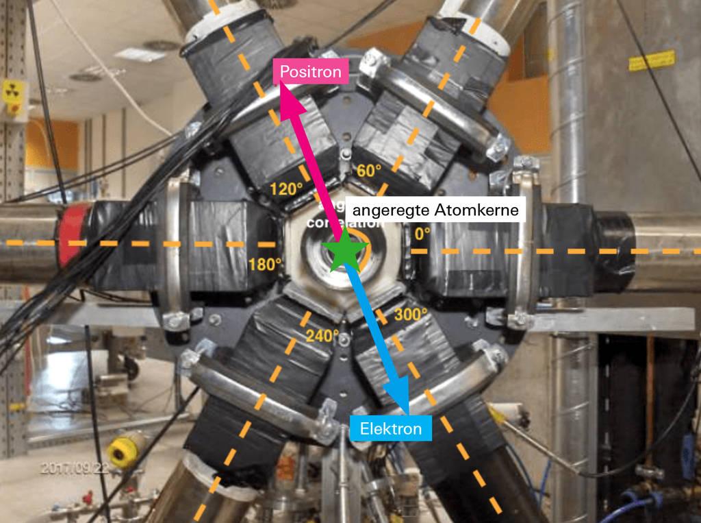 Das Messgerät der ungarischen Gruppe weist Elektronen und Positronen nach. Mit dem Detektor lässt sich sagen, in welchem Winkel die Paare jeweils auseinandergeflogen sind.