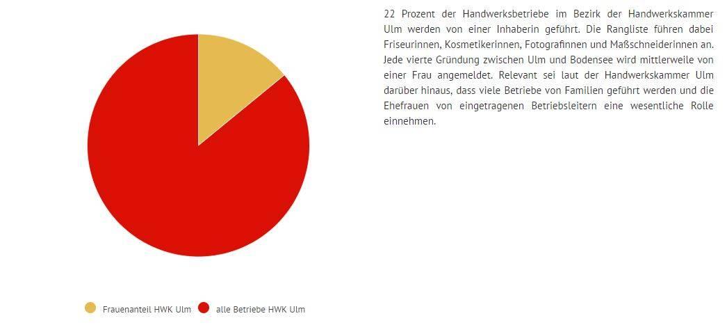Rund 3000 Betriebe zwischen Ulm und Bodensee werden von einer Frau geleitet.