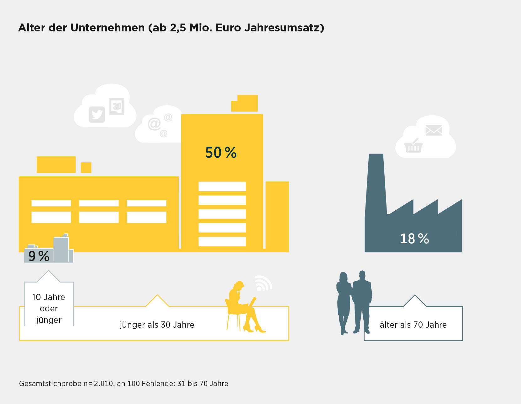 44 Jahre beträgt das Durchschnittsalter der Unternehmen. Jeweils die Hälfte der Mittelständler ist jünger bzw. älter als 30 Jahre.