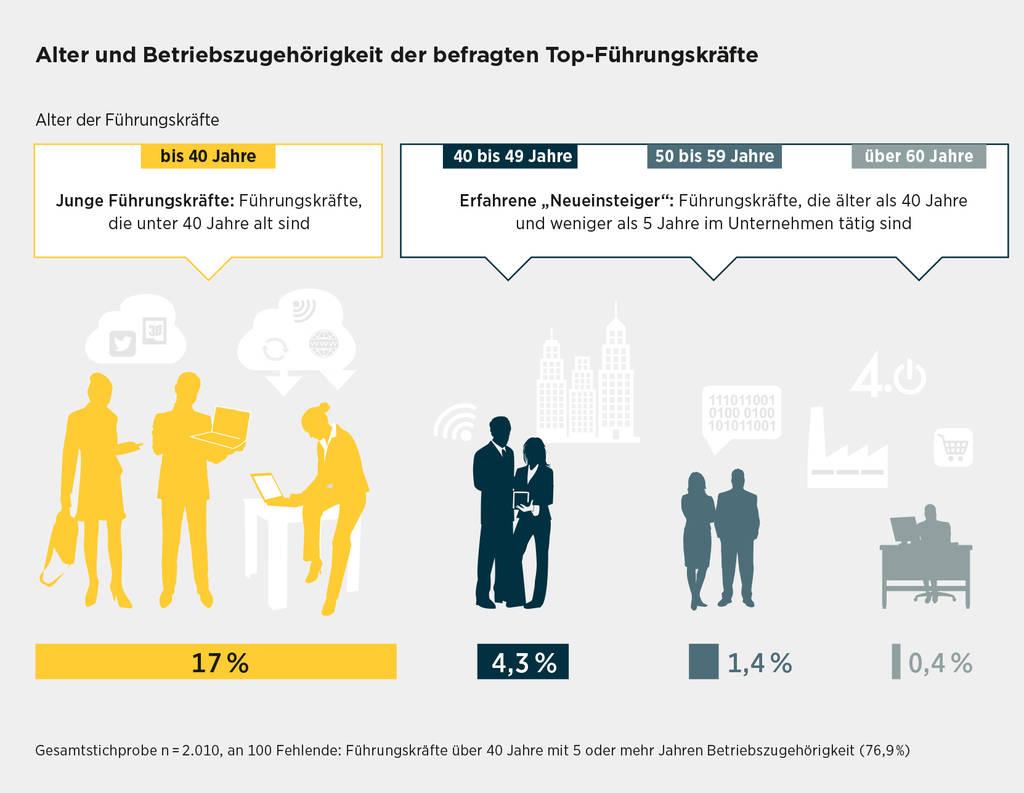 Die typische mittelständische Führungskraft ist 40 bis 49 Jahre alt. Und: Es gibt mehr Top-Führungskräfte unter 40 als über 60 Jahre.