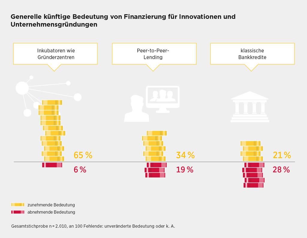 Inkubatoren wie Gründerzentren verbinden innovative Finanzierungsformen mit weiteren Beratungs- und Vernetzungsangeboten.