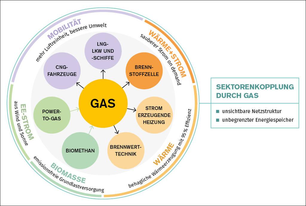 Die bestehenden Gasnetze werden zu echten Energiewende-Infrastrukturen. Grafik: DVGW