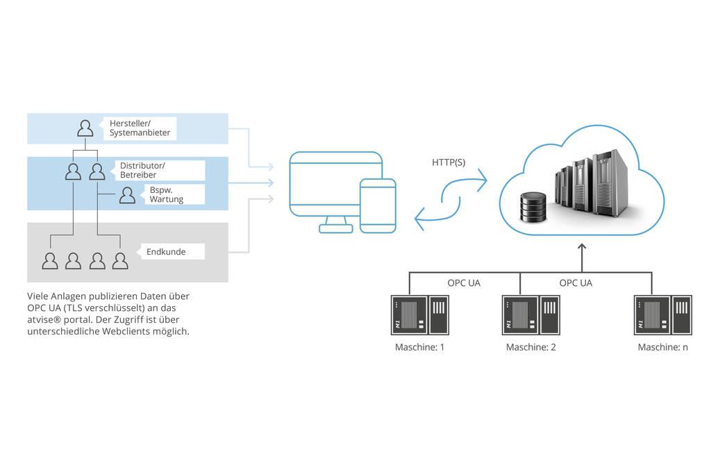 Über das atvise® portal von Bachmann electronic können die Daten von einer Vielzahl von dezentralen Anlagen und Prozessen direkt via Intranet oder Internet abgerufen werden.