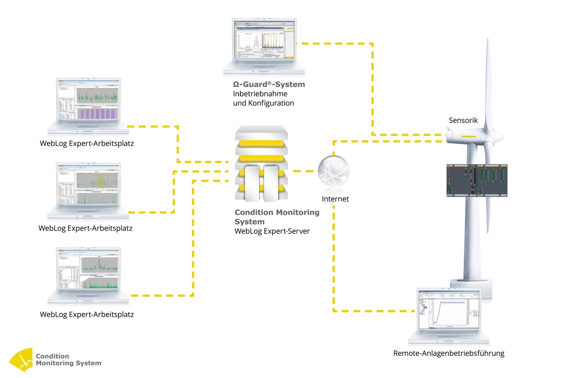 Durch die Einbettung des CMS in das Bachmann-System können weitere Überwachungsfunktionen, wie beispielsweise die aktuelle Leistung oder der Betriebszustand der Windenergieanlage, ermittelt werden.