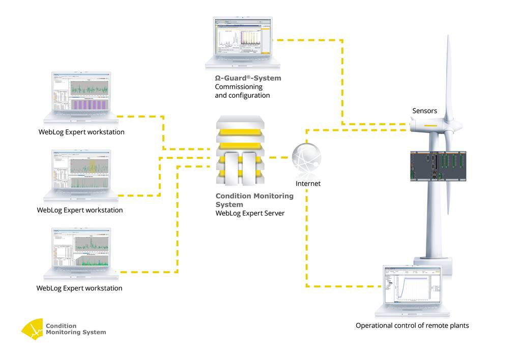 By integrating CMS into the Bachmann electronic system additional monitoring functions, such as the current performance or the operating condition, can be determined.