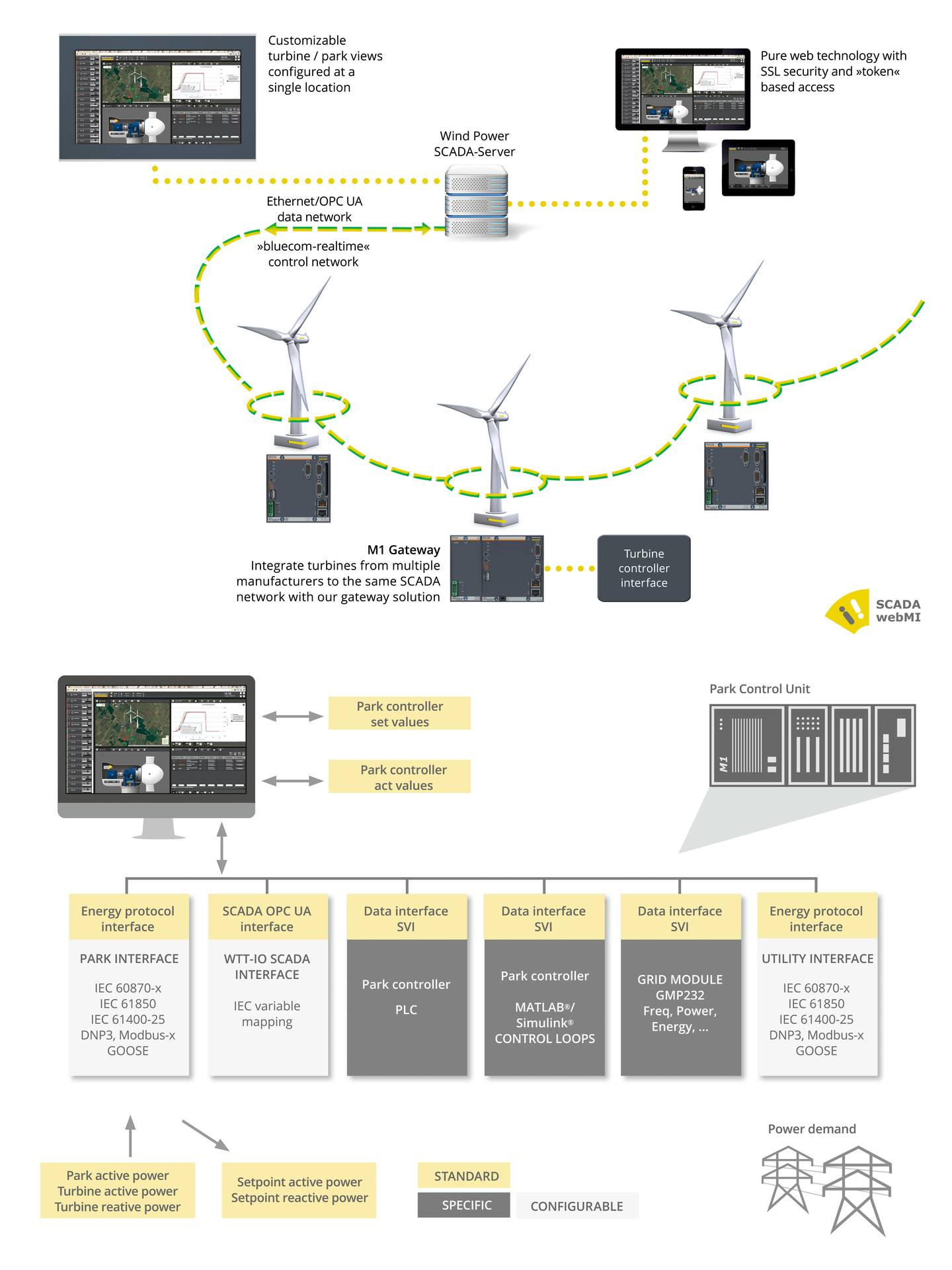 Standard interfaces such as IEC 61400-25 (with the MMS protocol) and OPC UA provide data exchange with higher-level servers and cloud systems.