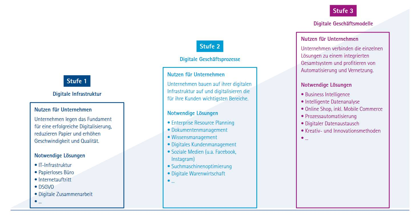 Quelle: Stufenmodell zur Digitalisierung der IHK Würzburg-Schweinfurt und Prof. Dr. Axel Winkelmann