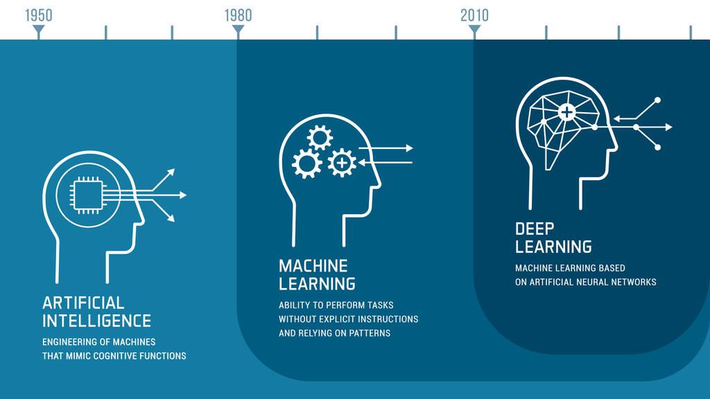 Zeitliche und inhaltliche Entwicklung der künstlichen Intelligenz (KI)