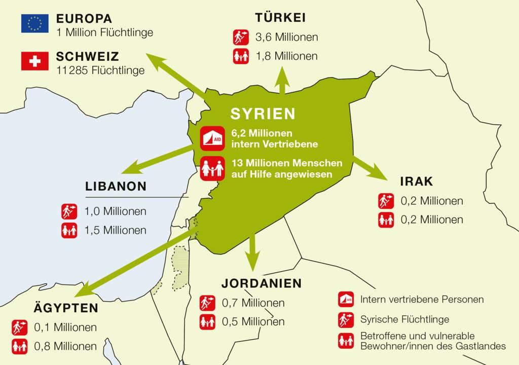 Wo sind die Syrerinnen und Syrer heute?