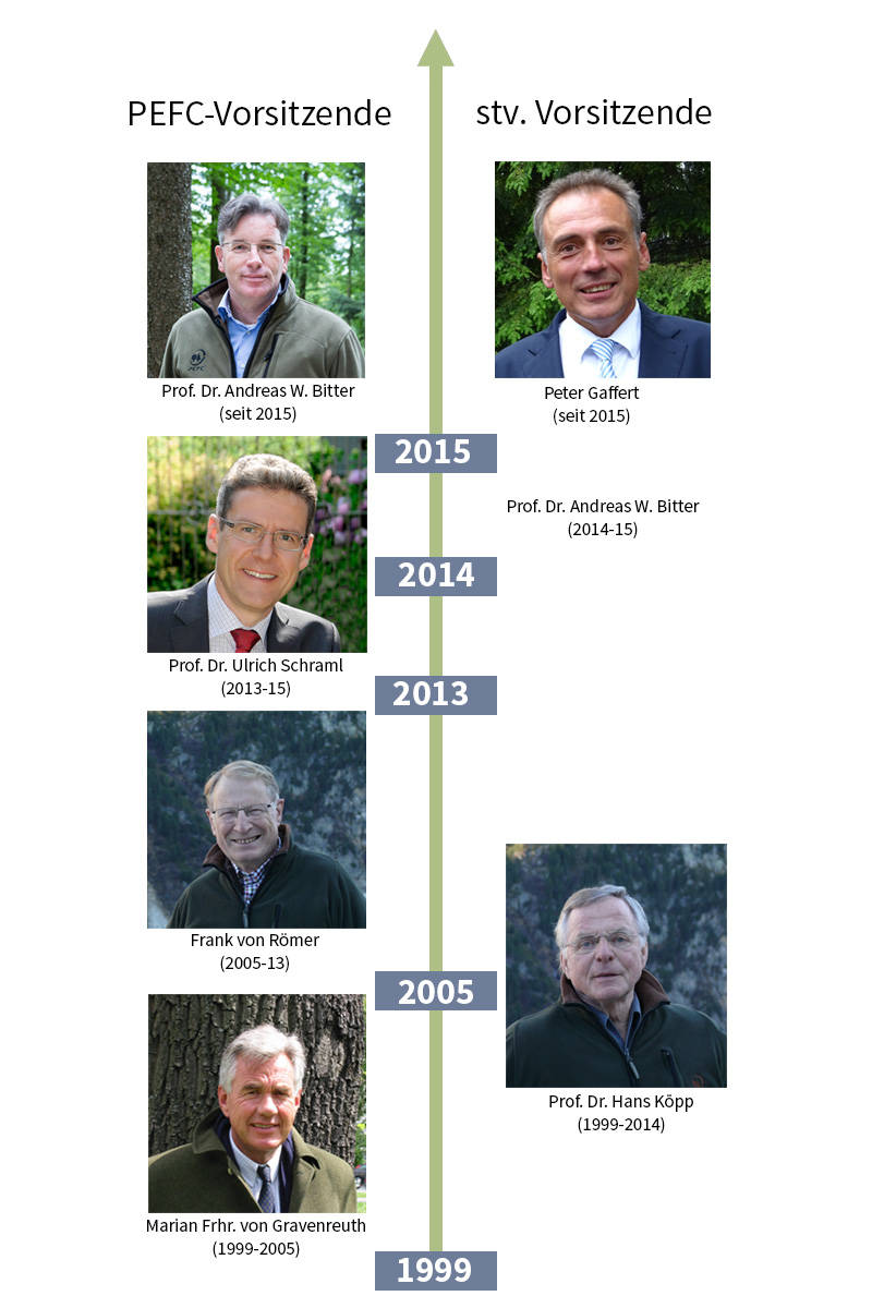 Chronik der PEFC-Vorsitzenden und ihrer Stellvertreter.